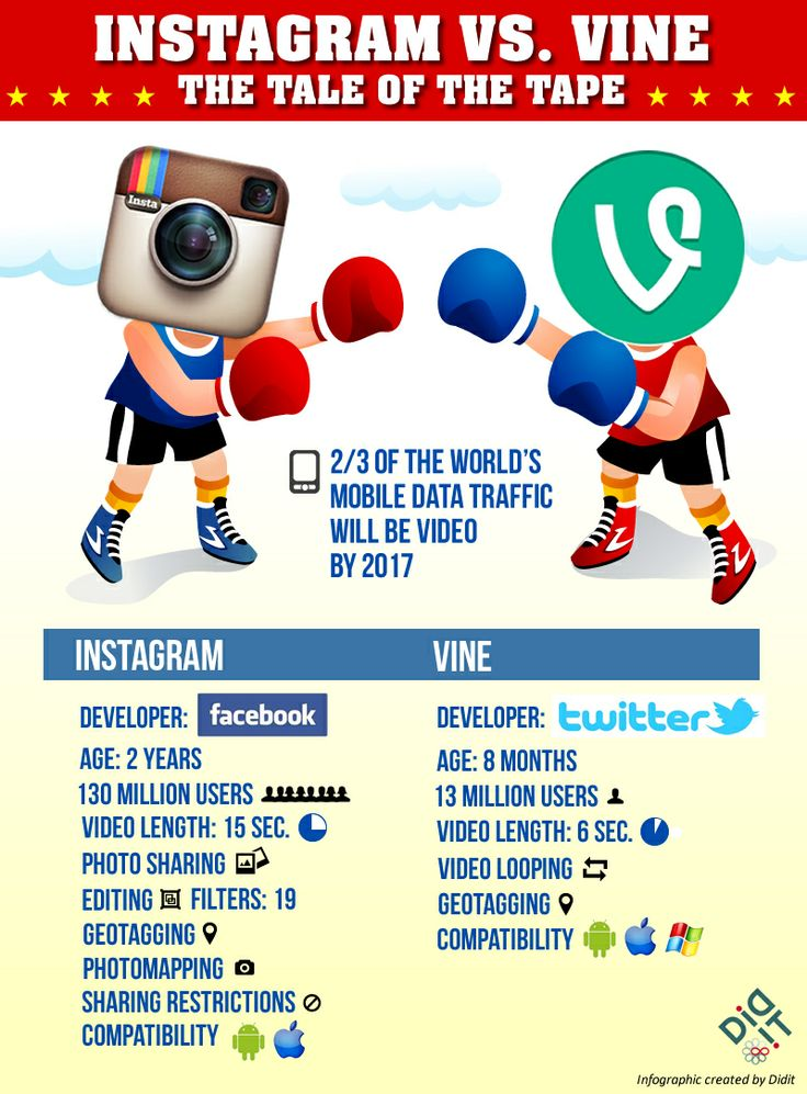Instagram vs. Vine: Which is More Useful For Marketers? -