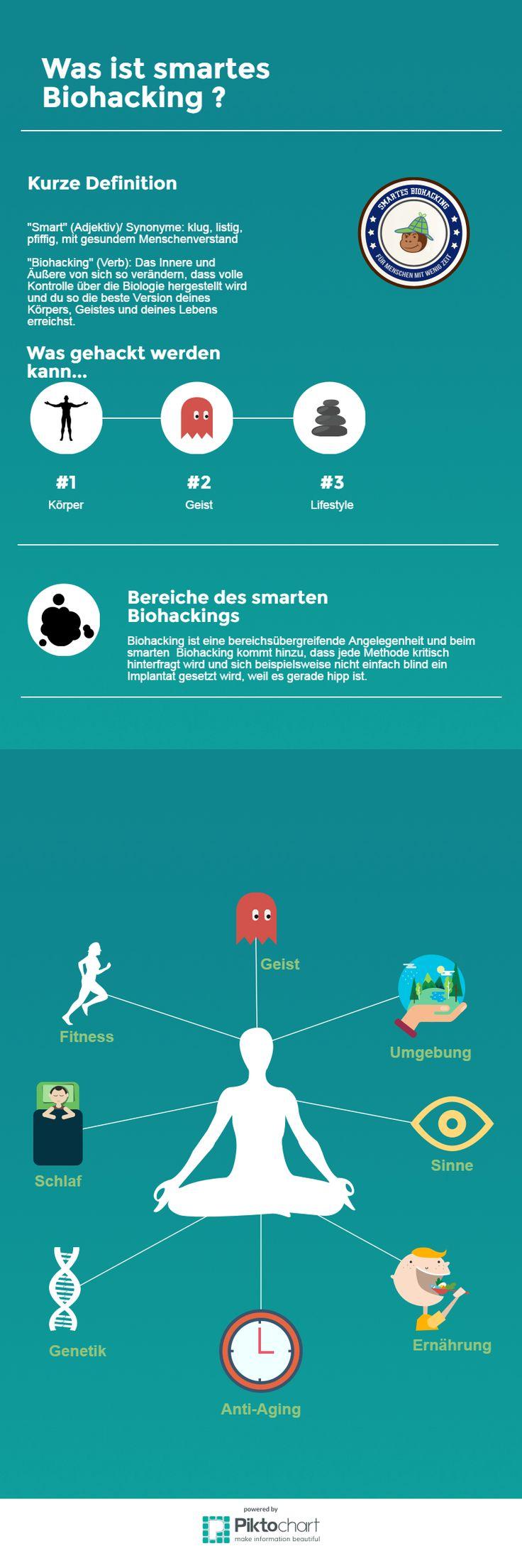 Biohacking wird oft mit Transhumanismus gleichgesetzt. Diese Infographik entstand für den Artikel, der sich die Definition etwas genauer anschaut. Einfach auf das Bild klicken und weiterlesen...