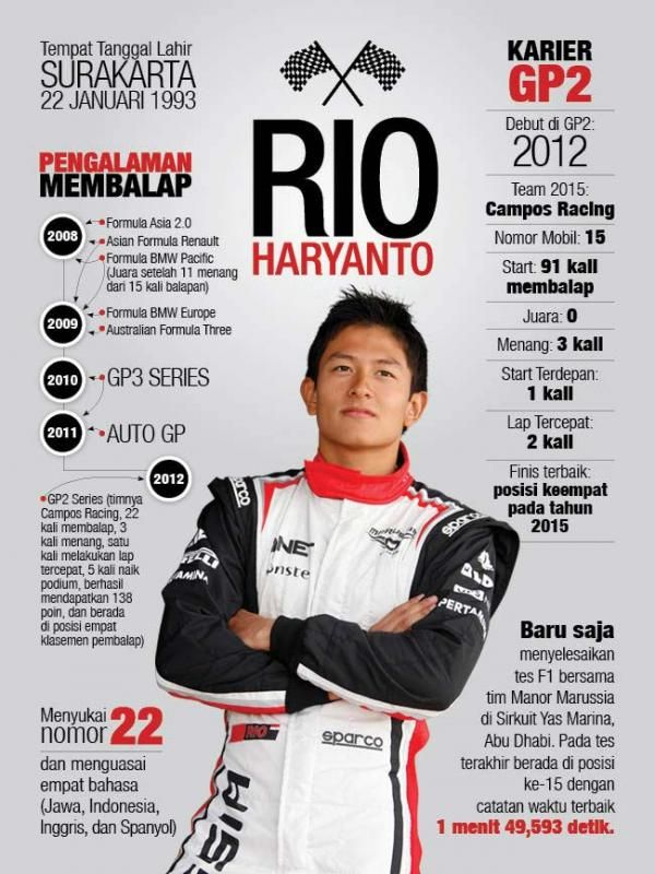Harga Kursi Rio Haryanto di Tim Manor Merusak GP Formula1? - KOMPASIANA.com