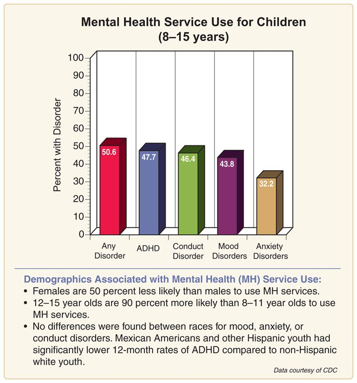 Behavioral Treatments For Kids With Adhd >> 10 Best images about Mental Health Statistics & Infographics on Pinterest | Mental illness ...