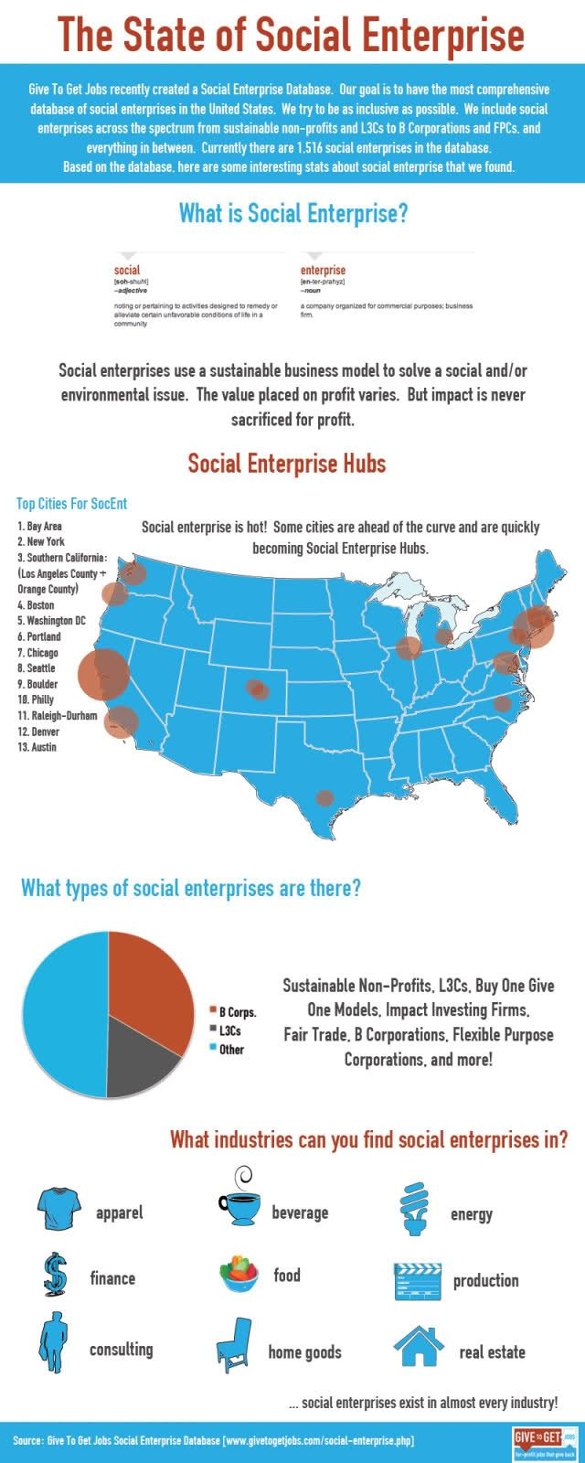 best ideas about social enterprise examples us hot spots for social enterprise industries they are common in infograph via givetogetjobs