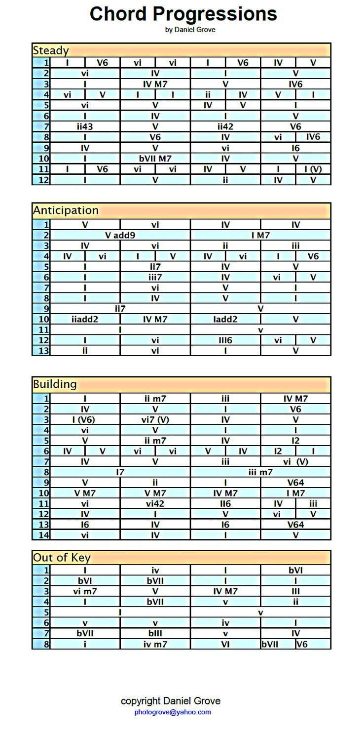 Best 25 all guitar chords ideas on pinterest music chords a chord progression cheat sheet i made after discovering the greatness of the chord numbering hexwebz Choice Image