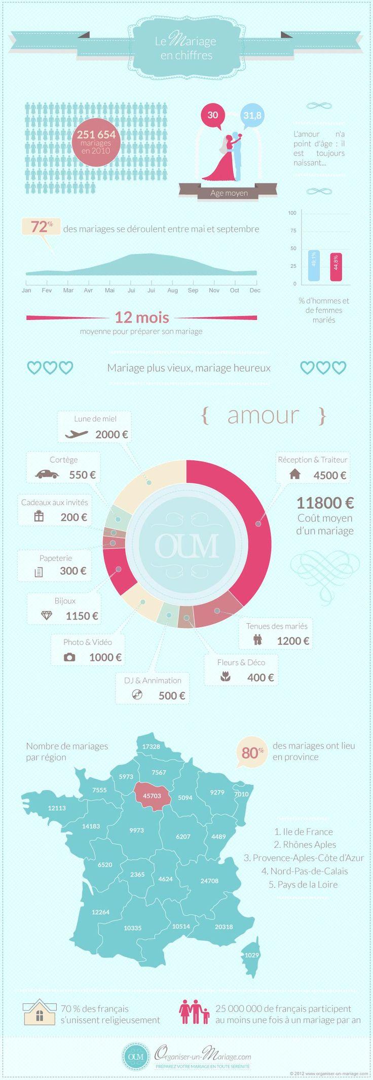 Quelques chiffres sur le mariage... et combien ça coûte ? - Organiser un mariage