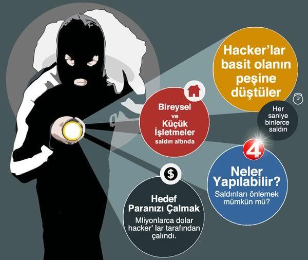 """Küçük İşletmeler Saldırı Altında Ülkemizdeki küçük ve orta ölçekli işletmelerin sahipleri söz konusu internet güvenliği olduğunda para harcamaya pek hevesli değiller. Genelde """"bize bir şey olmaz"""" ya da """"bize kim neden saldırsın"""" diye düşünerek bütçe kısıtlamalarını bu yöne kaydırıyorlar. Ancak son zamanlarda gelişmiş güvenlik önlemleri Hacker'ları daha fazla zorlamaya başladı ve onlar da basit olanın peşine düştüler. Küçük İşletmelere saldırı oranları oldukça arttı, bunun altında yatan…"""
