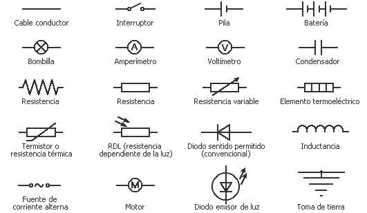 Los símbolos eléctricos se utilizan para representar los componentes electrónicos en los circuitos. Éstos proporcionan atajos visuales que facilitan el diseño de los circuitos o que permiten leer un esquema que otra persona haya creado.