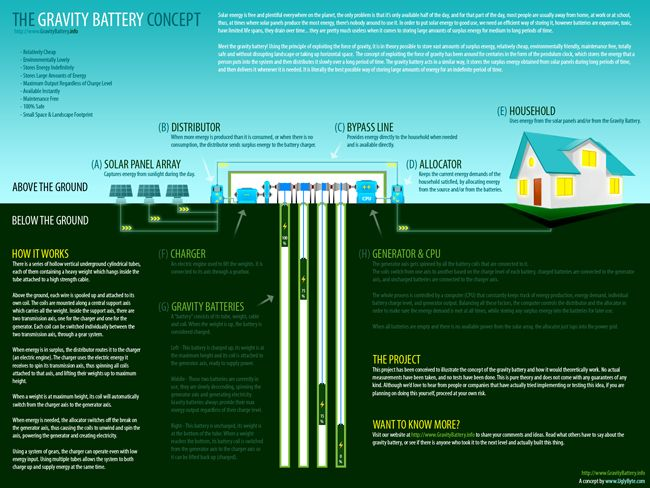 Gravity Battery: An illustrated concept detailing the long-term, low-maintenance storage of energy through the use of the force gravity.