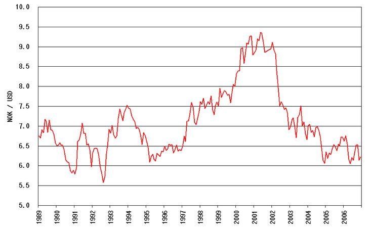 Dollar To Norwegian Krone