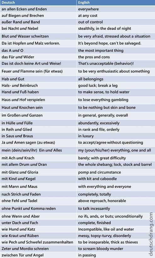 365 best Allgemeinbildung images on Pinterest Languages, English