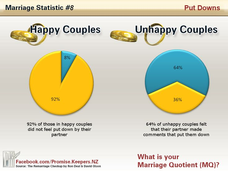 love advice marriage statistics