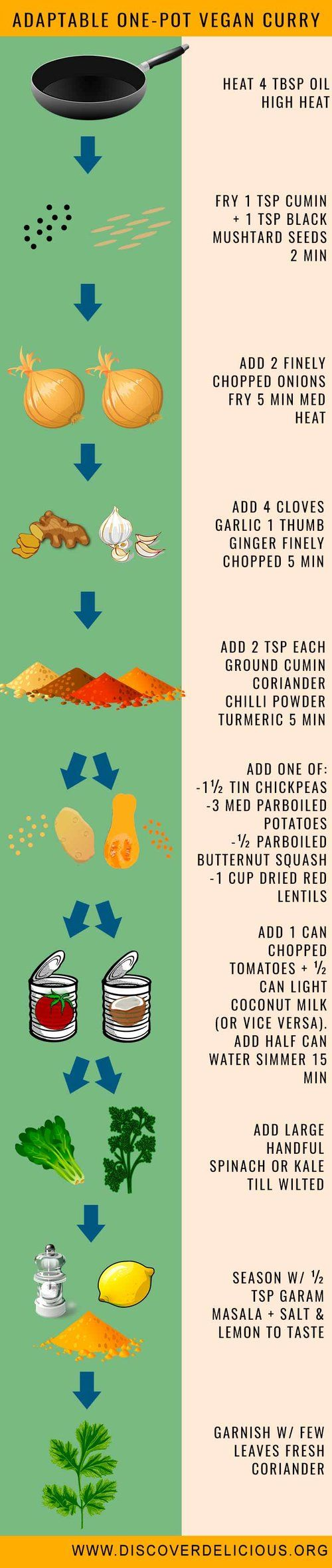 Adaptable One Pot Vegan Curry | Infographic Flowchart | www.discoverdelicious.org | Vegan Food Blog