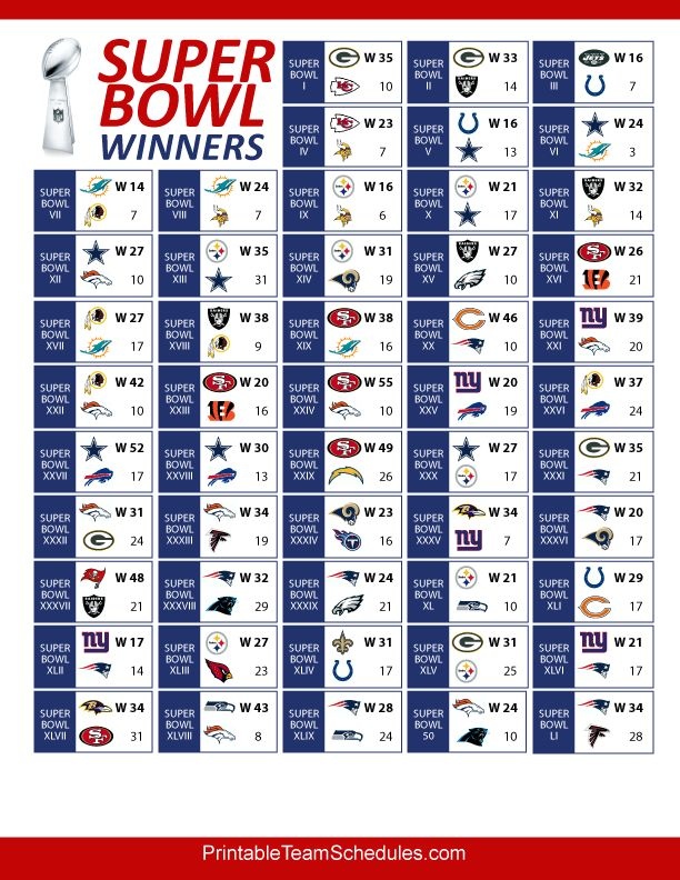 Super Bowl Winners up til 2017...quick reference printableteamschedules