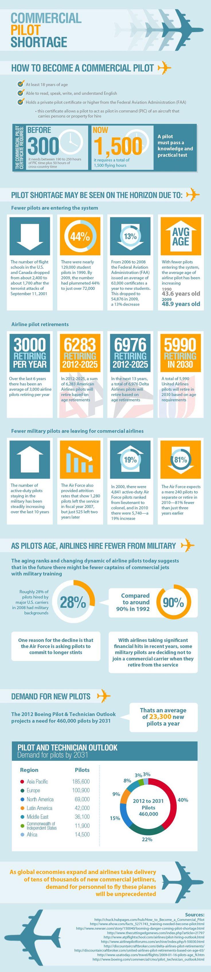 Comercial pilot shortage #infographic