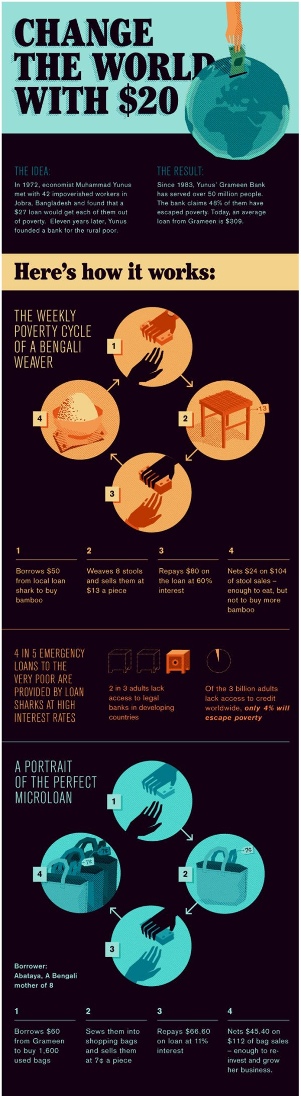 Microfinance: An Infographic - world vision micro blog explains microfinance through this infographic. re-pin if you think the people should learn more about microfinance!