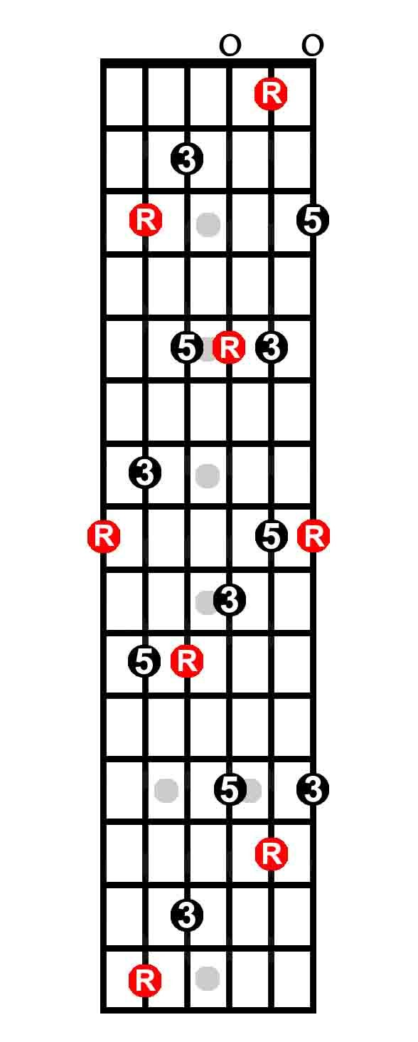 89 best guitar chords images on pinterest music cook and guitar the caged system ng t ca cc hp m hexwebz Choice Image