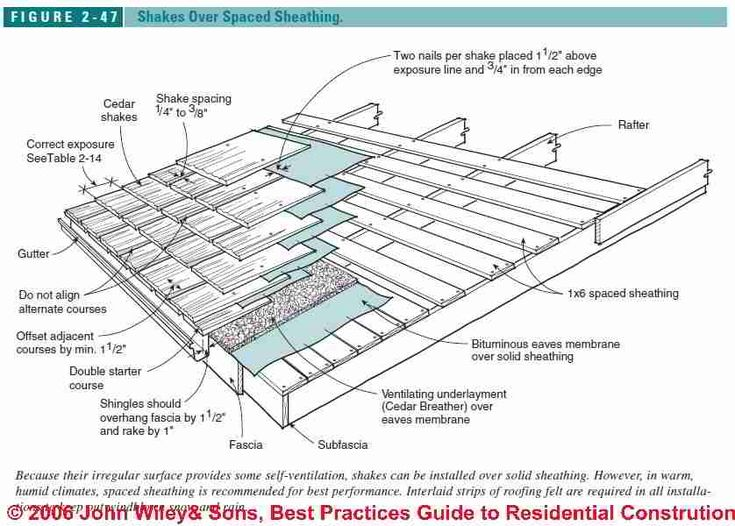 Best Pin By Rosalía Ruiz On Micro Mansions Wood Roof Shingles 640 x 480