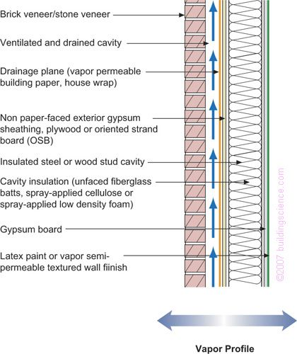 Frame Wall With Cavity Insulation and Brick or Stone Veneer Applicability – Limited to mixed-humid, hot-humid, mixed-dry, hot-dry and marine regions – can be used with hygro-thermal analysis in some areas in cold regions - should not be used in very cold and subarctic/arctic regions