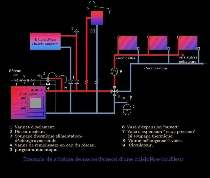 Plan Installation Cuisini Re Bois Avec Bouilleur