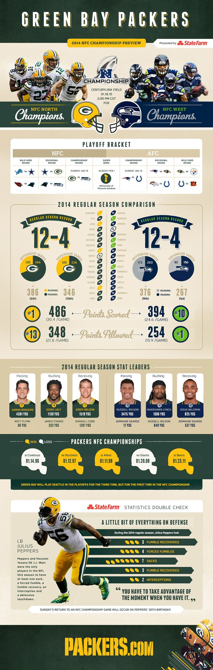 Packers Vs. Seahawks NFC  2014/2015 NFC Championship