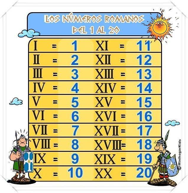 """APRENDE LOS NÚMEROS ROMANOS DEL 1 AL 20 con esta tabla de equivalencias. Aunque parezca difícil ya viste en """"Aprende a escribir lo..."""
