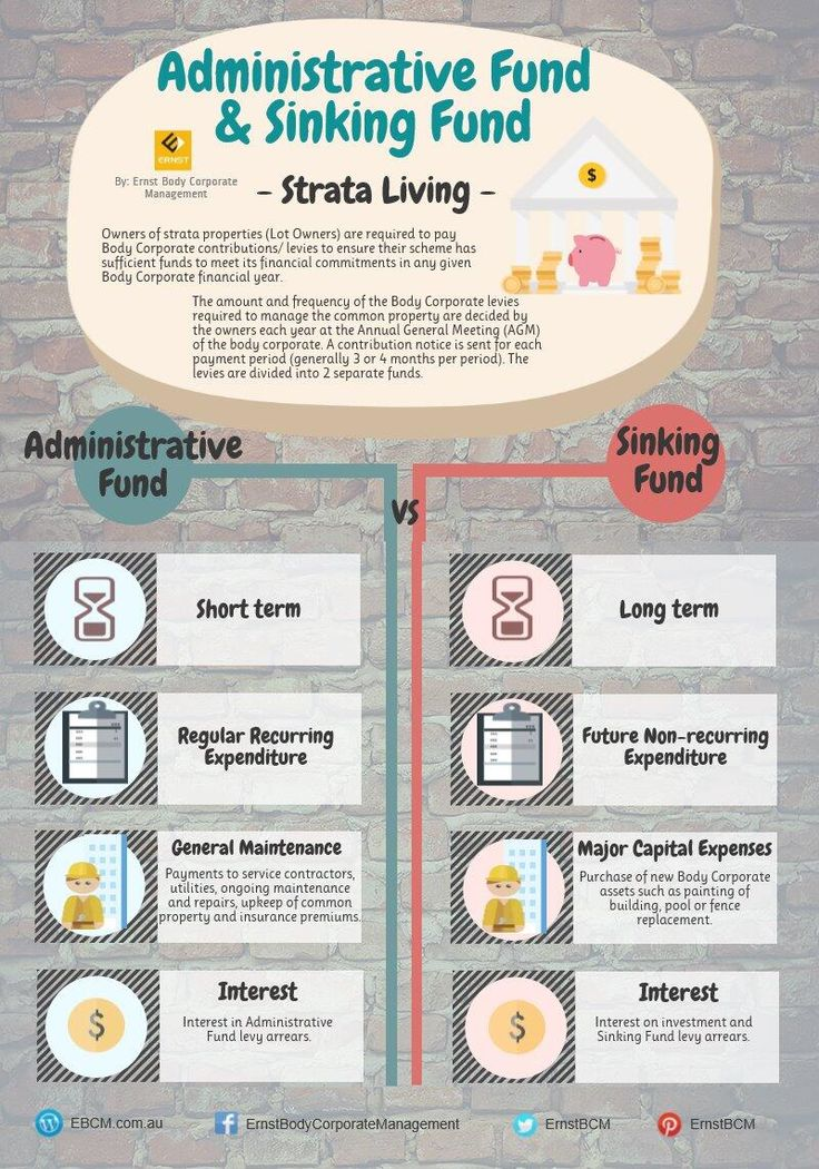 #BodyCorporate101: What is the difference between an Administrative Fund and a Sinking Fund?  www.EBCM.com.au  #strata #strata101 #infographic