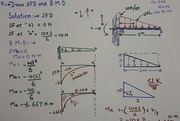 This construction video is based on SFD (shear force diagram) and BMD (bending moment diagram) of a cantilever beam.