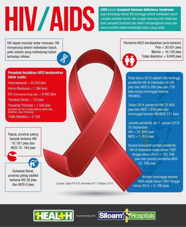 HIV/AIDS - What you need to know about HIV/AIDS