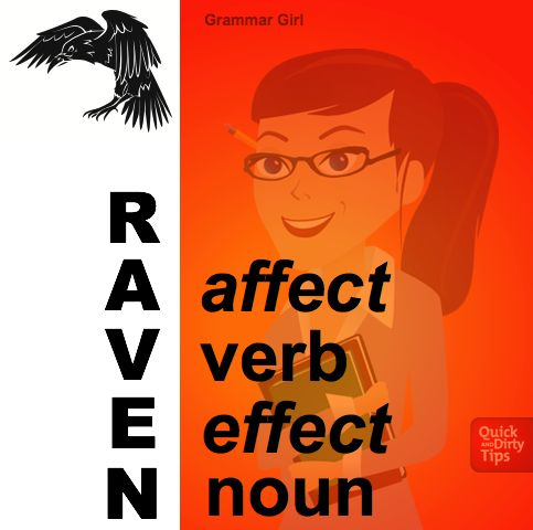 """Most of the time """"affect"""" is a verb and """"effect"""" is a noun, but there are exceptions. We have an example, a memory trick, and a cartoon to help you remember when to use """"affect"""" or """"effect."""" #GrammarGirl"""