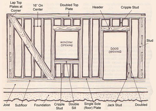 Another framing glossary29 best House Parts images on Pinterest   Carpentry  Moldings and  . Names Of Exterior House Trim Parts. Home Design Ideas