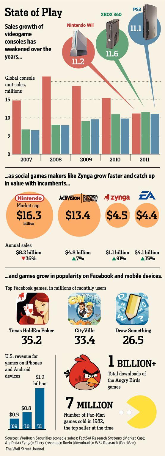 videogame statistics