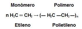 O que são os polímeros? Introdução ao estudo dos polímeros - Manual da Química