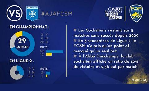 🦁FC Sochaux-Montbéliard🇫🇷  🦁FC SOCHAUX GREEK FANS🇬🇷 AJ Auxerre-FC Sochaux-Montbéliard ⚽️ 🔢#STATS ⚽️🔢 Auxerrois et Sochaliens ne se sont croisés que trois fois en Domino's Ligue 2, pour la première fois le 14 mars 2015. L'AJ Auxerre a remporté ce premier duel (1-0) puis le suivant en 2015/2016 (2-1) avant le match nul et vierge de la saison dernière. http://www.fcsochaux.fr/fr/index.php/article/10412