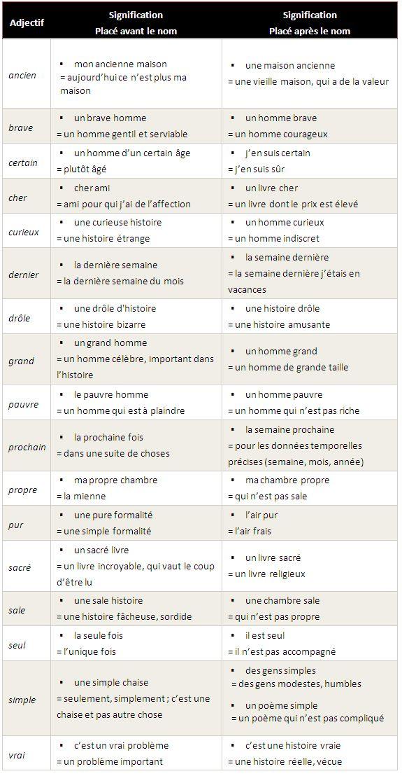 Changement de sens de l'adjectif selon sa position - learn French,grammar