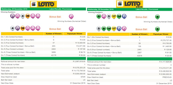 Latest #SouthAfricanLottoResults & #SouthAfricanLottoplusResults| 28 December 2016  http://www.onlinecasinosonline.co.za/online-lottery-directory/lottery-results-south-africa/south-african-lotto-lotto-plus-result-28-december-2016.html