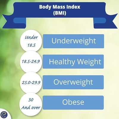 Body Mass Index (BMI) -  a measure of body fat based on your weight in relation to your height.   Find out yours.   #healthandfitness