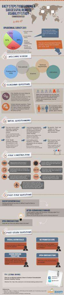 6 key steps - Piktochart Infographics.