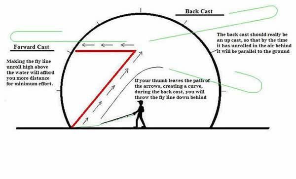 Fly Fishing Casting Lesson