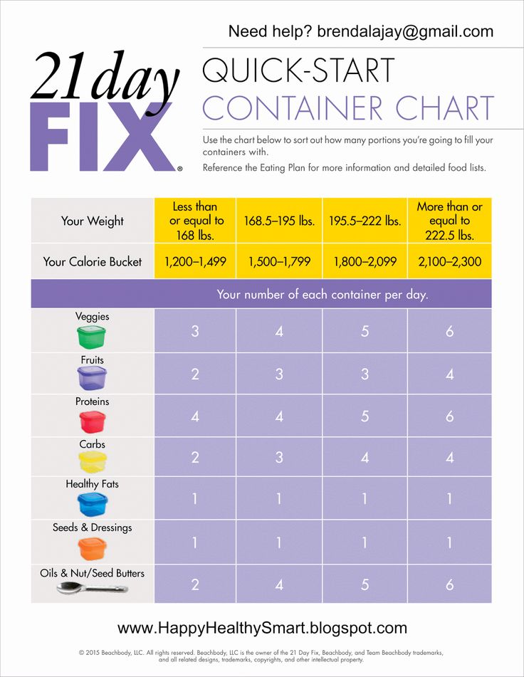 happy healthy smart : 21 Day Fix - How do I know how many containers I am allowed each day?