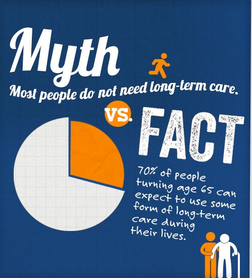 Myth: Most people do not need long-term care.: Fact: 70% of people turning age 65 can expect to use some form of long-term care during their...