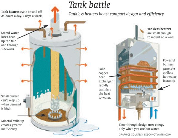 Tankless Hot Water Heaters Http Walkinshowers Org Gas