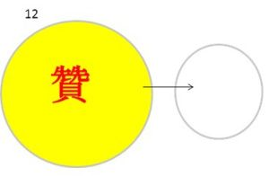 """12 Praise When the child behaves badly and not listening to you, energize the symbol of PRAISE (贊) so that the child behaves laudably, worthy of other's love.  This word contains the energy of """"THANKS"""" within.  Write the child's name in the blank circle.  Chant the switch word PRAISE looking at the symbol."""
