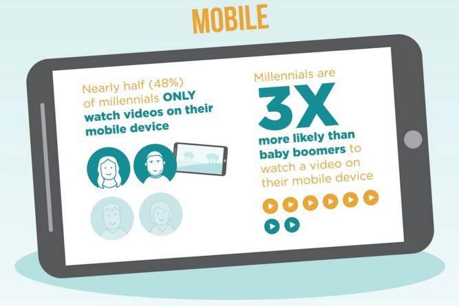 Facebook Twitter Google+ Pinterest LinkedInChiunque usi Facebook non può non aver notato il numero crescente di video che appare sulle nostre bacheche. I video hanno regalato al Social una dimensione dinamica che è difficile da ignorare sia per gli utenti che per chi si occupa di marketing SecondoAdobe, i consumatori che guardano un prodotto pubblicizzato Continua a leggere
