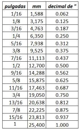 Resultado De Imagen Para Tabla De Llaves En Pulgadas Y Milimetros Tabla De Conversion De Medidas Conversiones De Medidas Pulgadas A Milimetros