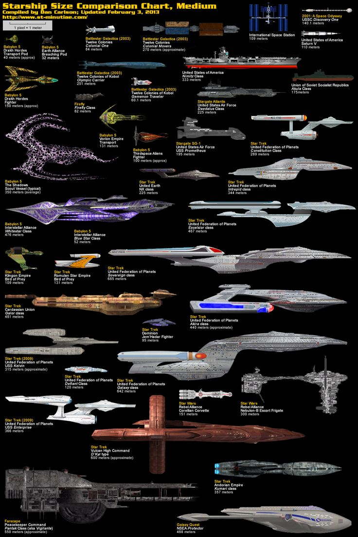 Starship size comparisons.