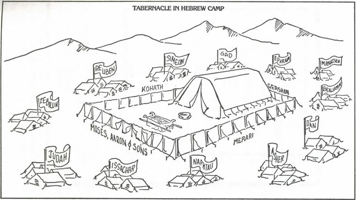 tabernacle diagram for kids | THE TRIPART TABERNACLE COMPARED TO THE TRIPART MAN
