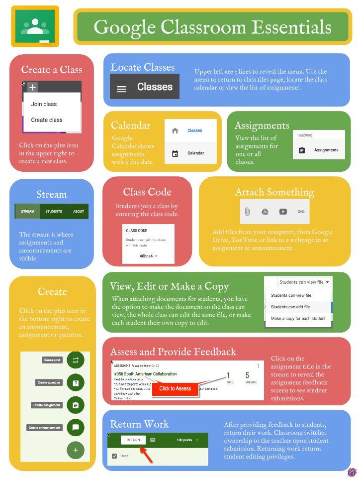 Google Classroom Essential Infographic - Alice Keeler