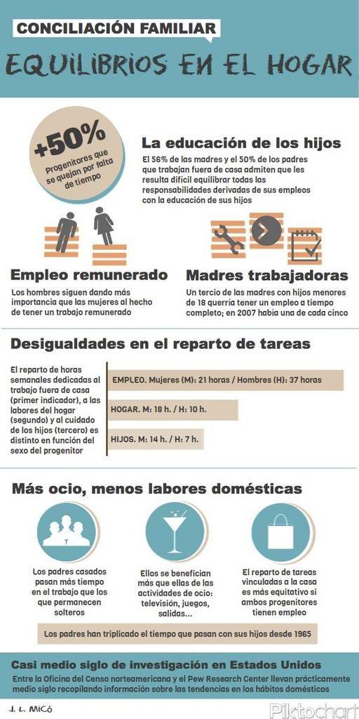 Conciliación de la vida familiar y laboral #infografia #infographic