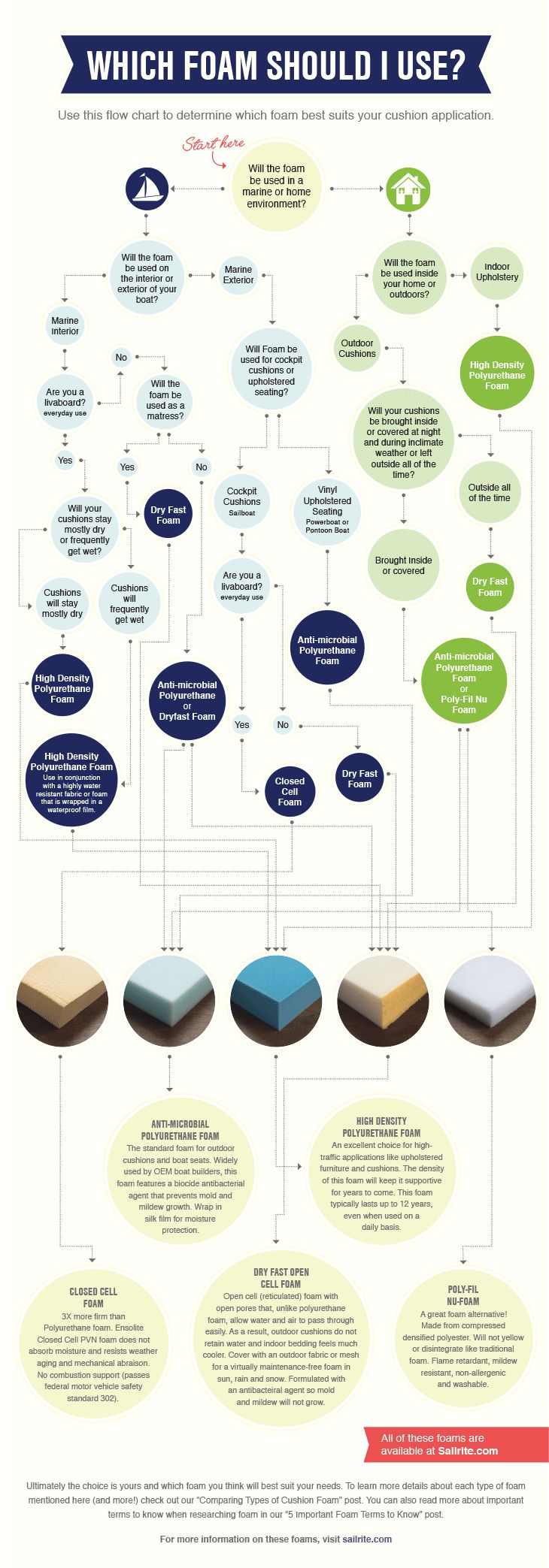 Not sure which foam to use for your next project? This flowchart helps make the choice easier! | Sailrite.com