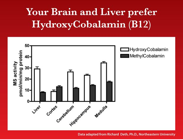 33 best images about Vitamin B12 Cobalamin on Pinterest