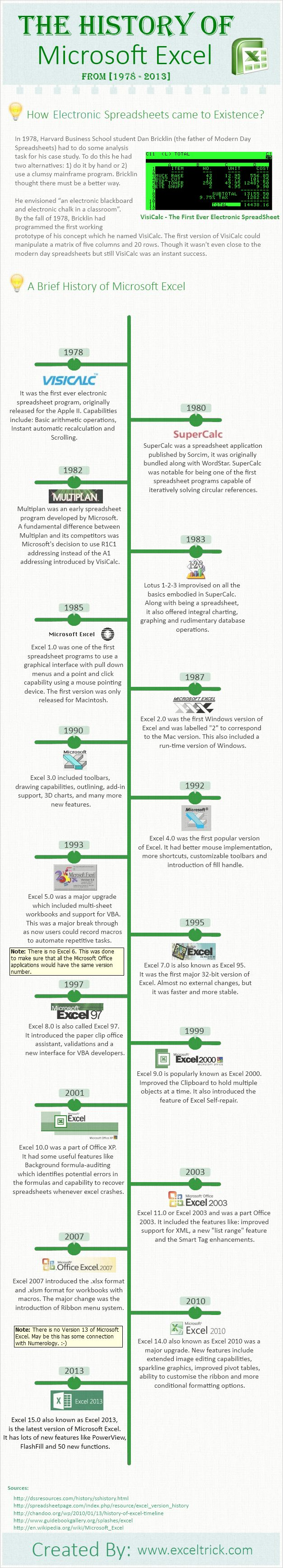 Historia de Microsoft Excel #infografia #infographic #software