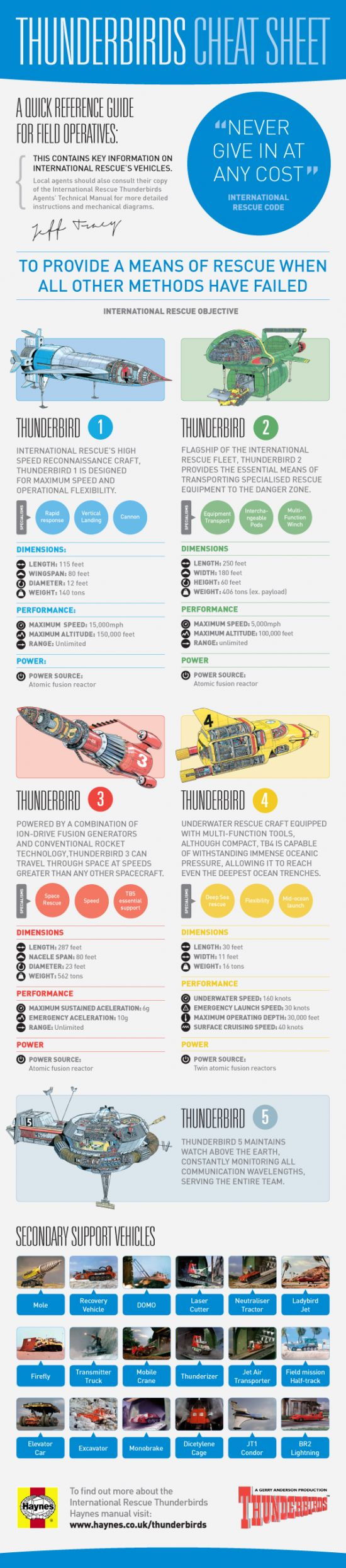 INFOGRAPHIC: THUNDERBIRDS CHEAT SHEET    A quick reference guide from Haynes, detailing stats and specs on all of the key Thunderbirds rescue vehicles and their crew. Before attempting complex repairs, agents should refer to the International Rescue Thunderbirds Manual.